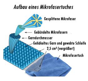 microfibfilament_de